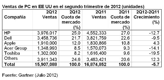 Ventas PC USA. Gartner. 2Q 2012