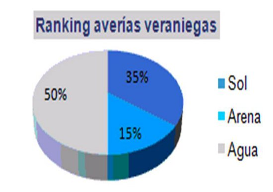 Ranking The Phone House avería en verano